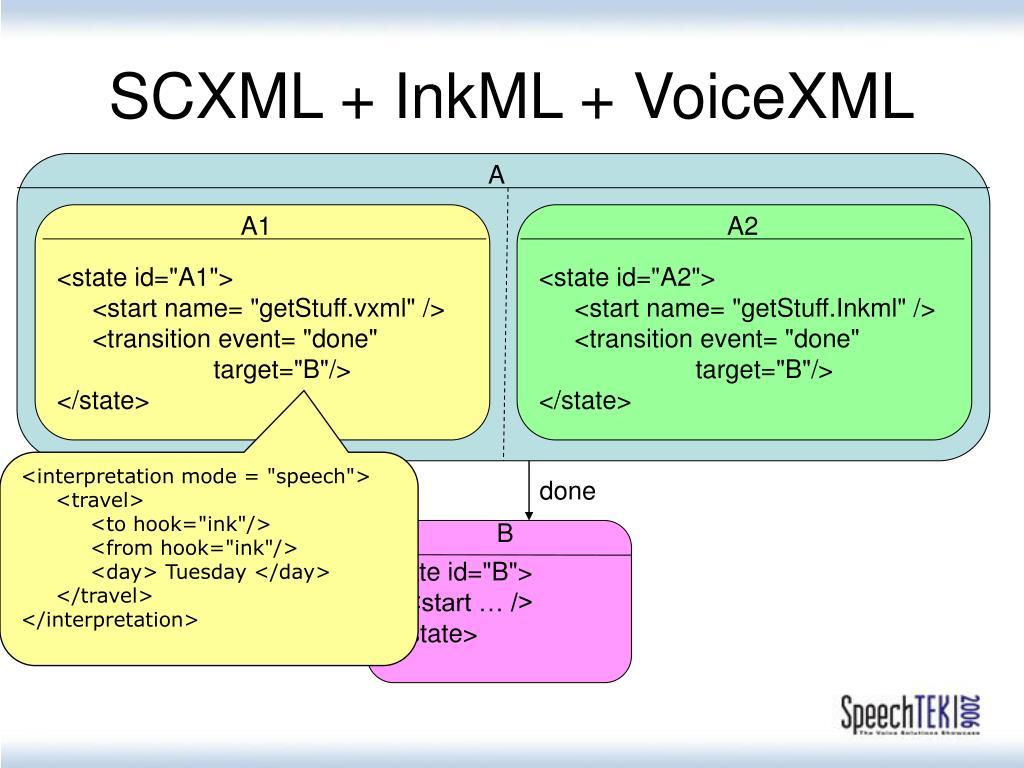 SCXML + InkML + VoiceXML