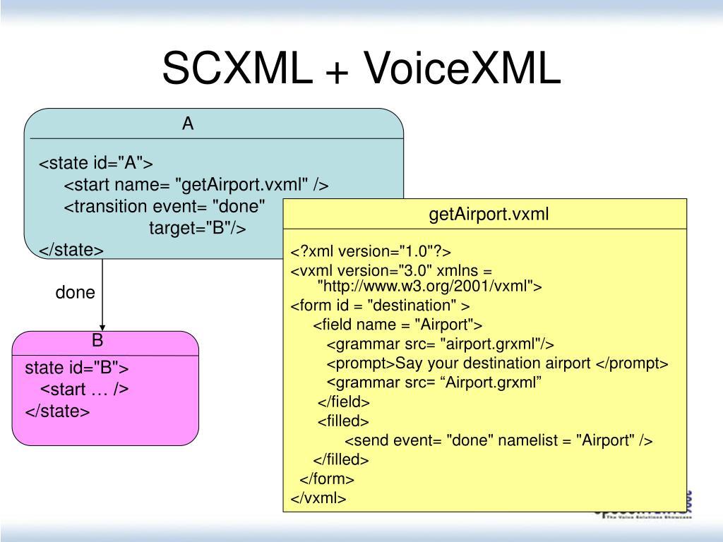 SCXML + VoiceXML