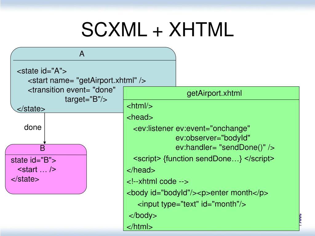 SCXML + XHTML