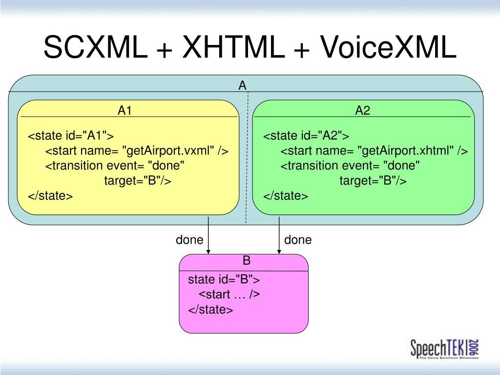 SCXML + XHTML + VoiceXML