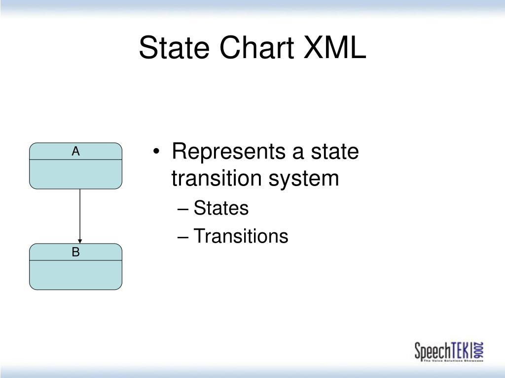 State Chart XML