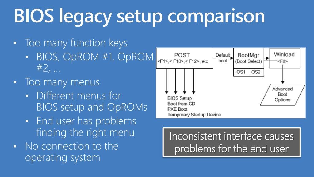 BIOS legacy