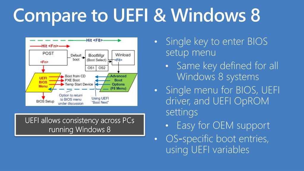 Compare to UEFI & Windows 8