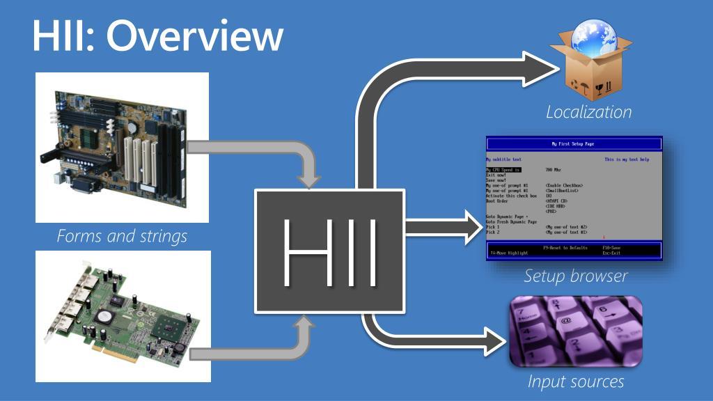 HII: Overview