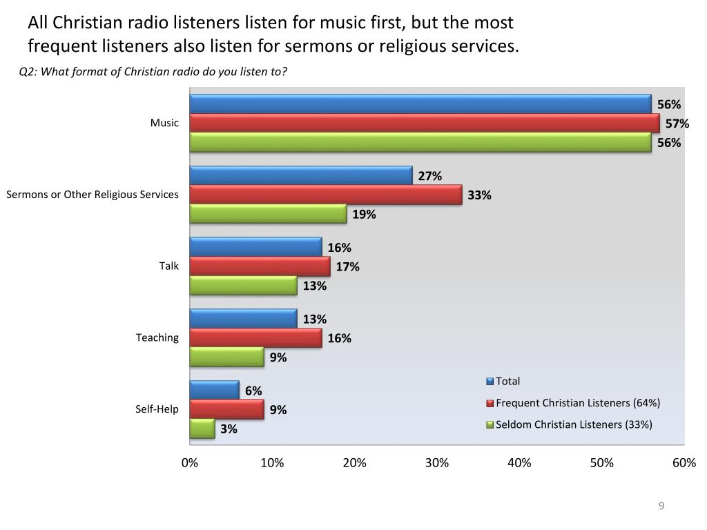 All Christian radio listeners listen for music first, but the most frequent listeners also listen for sermons or religious services.