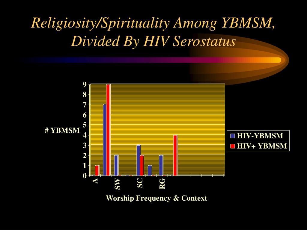 Religiosity/Spirituality Among YBMSM, Divided By HIV Serostatus