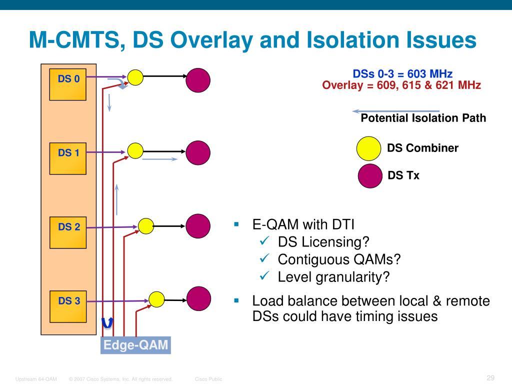 DSs 0-3 = 603 MHz