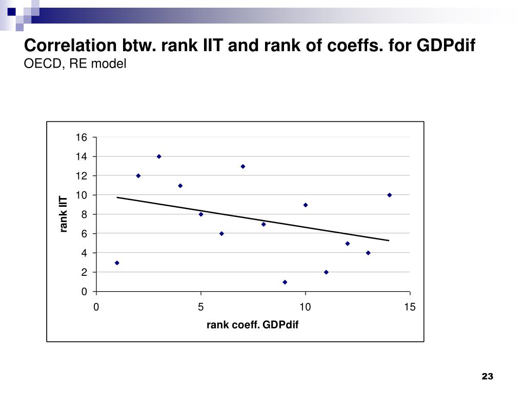 Correlation btw. rank IIT and rank of coeffs. for GDPdif