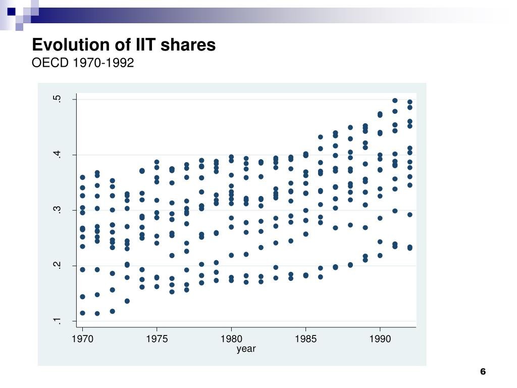 Evolution of IIT shares