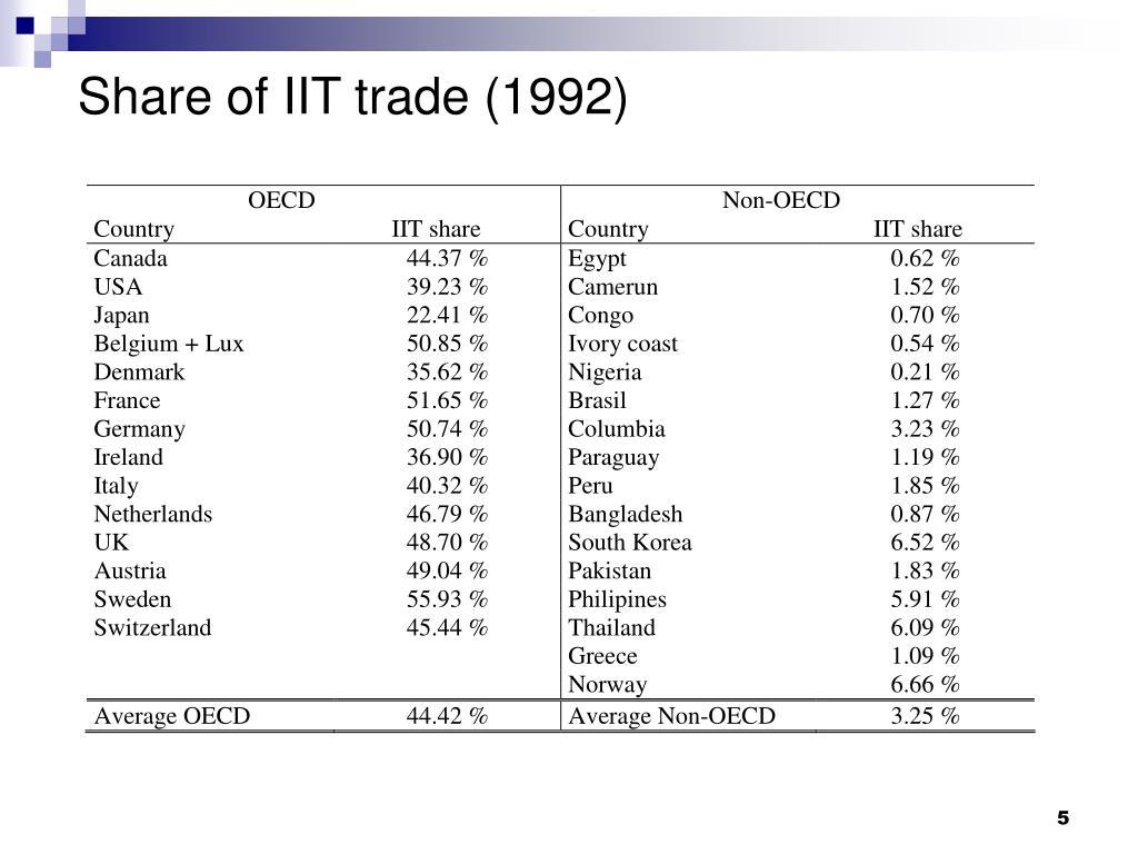 Share of IIT trade (1992)