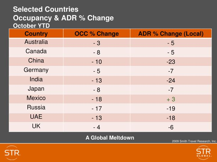 Selected countries occupancy adr change october ytd