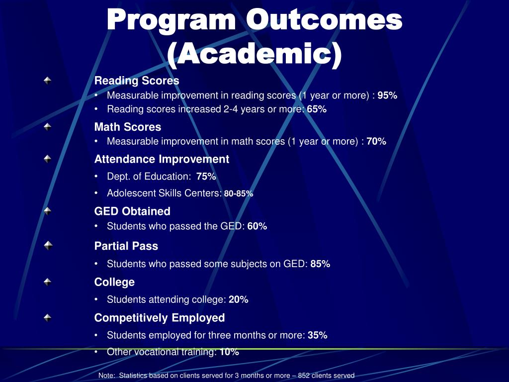 Program Outcomes (Academic)