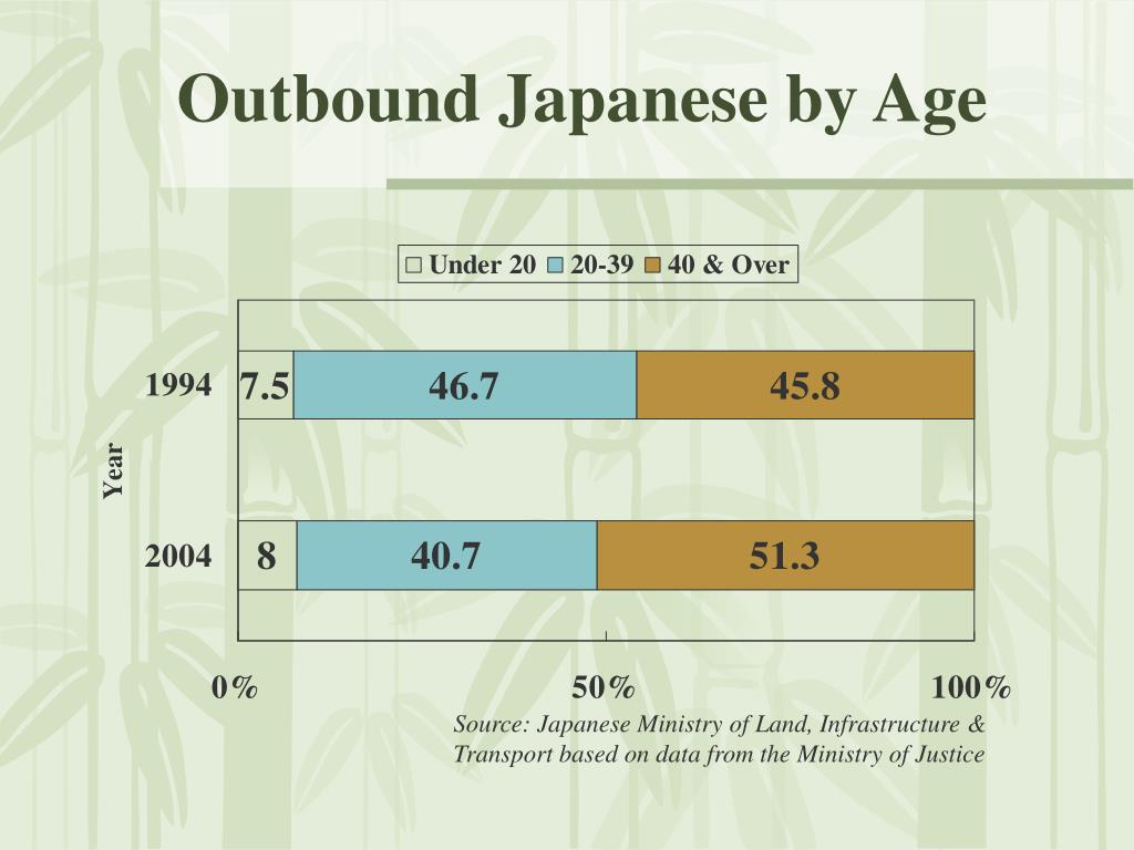 Outbound Japanese by Age