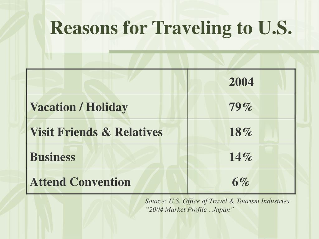 Reasons for Traveling to U.S.