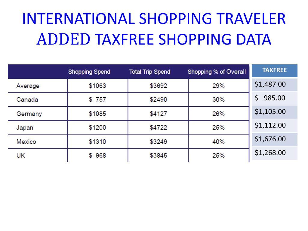 INTERNATIONAL SHOPPING TRAVELER