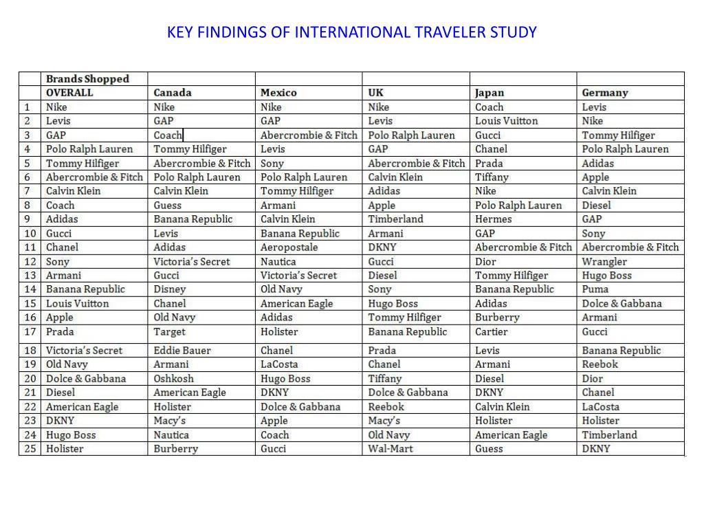 KEY FINDINGS OF INTERNATIONAL TRAVELER STUDY