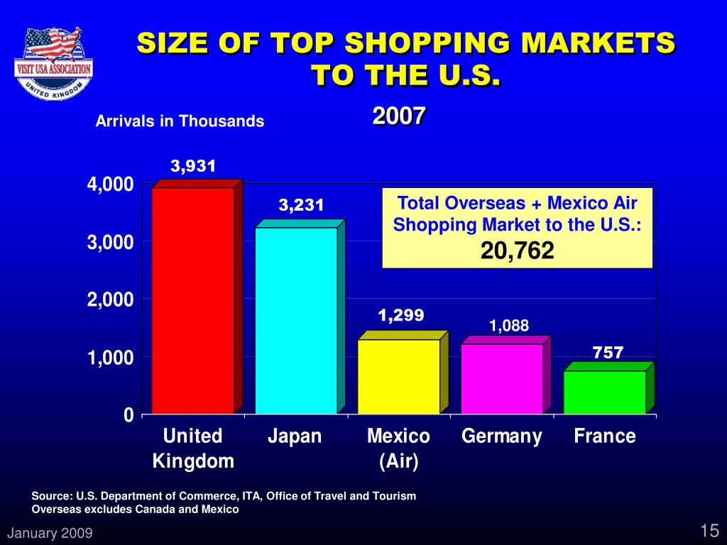 SIZE OF TOP SHOPPING MARKETS TO THE U.S.