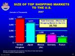 size of top shopping markets to the u s