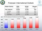 forecast international outlook