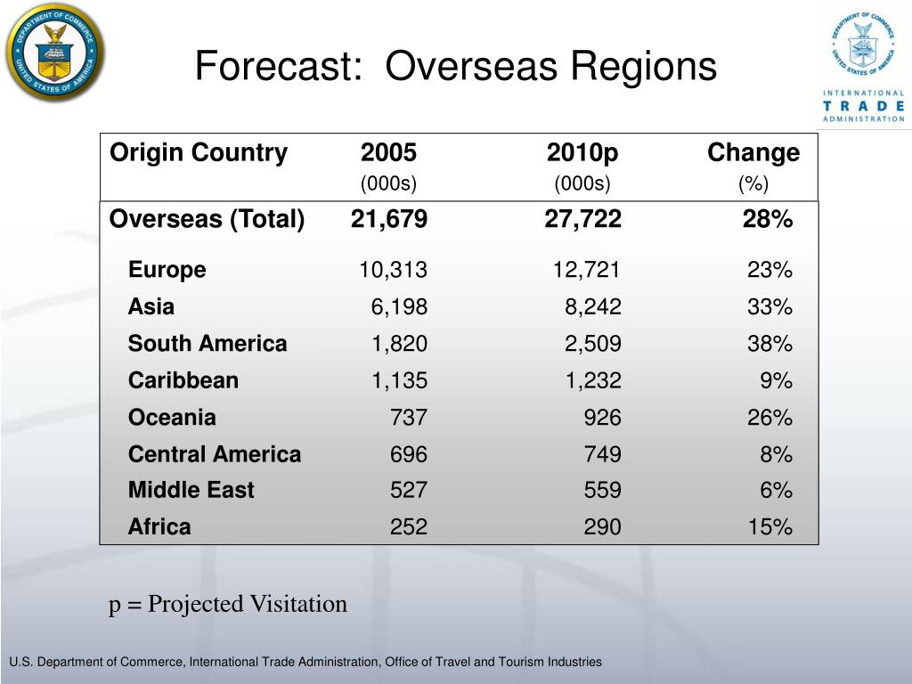 Forecast:  Overseas Regions