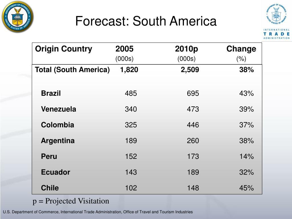 Forecast: South America