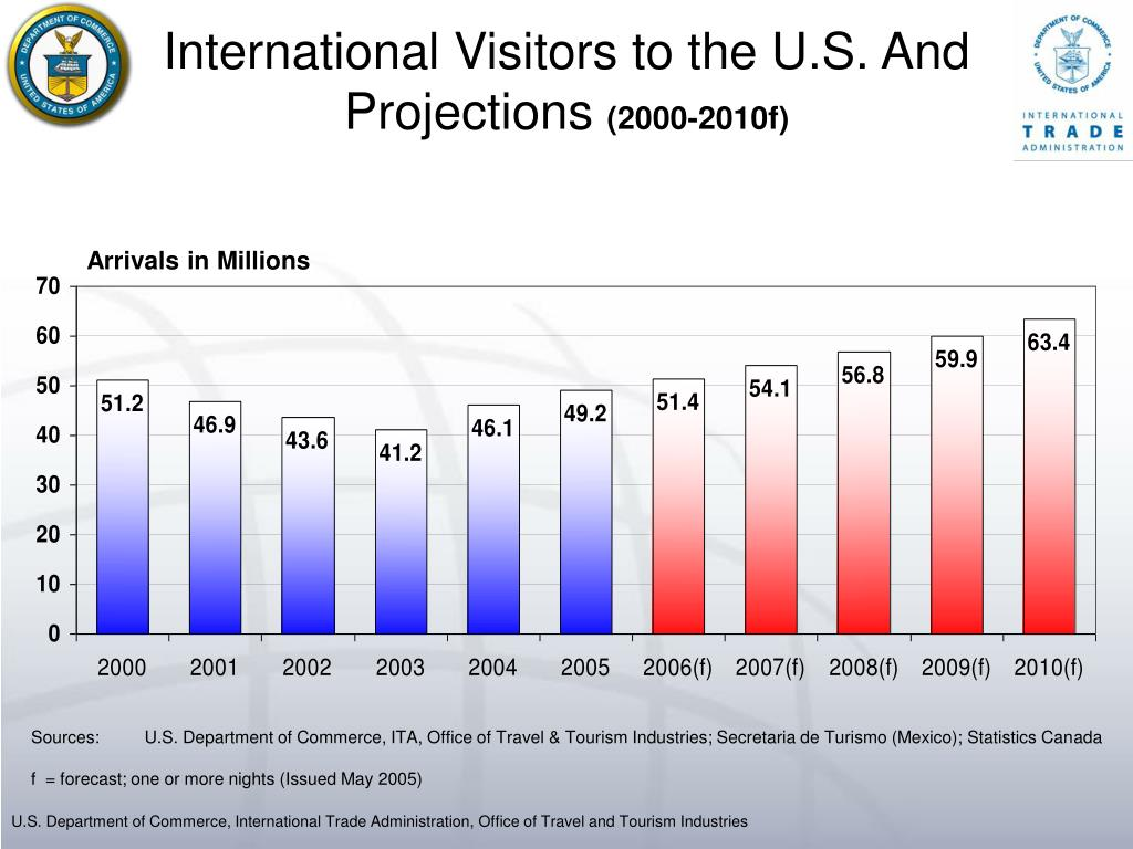 International Visitors to the U.S. And Projections