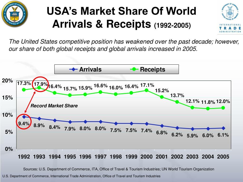 USA's Market Share Of World