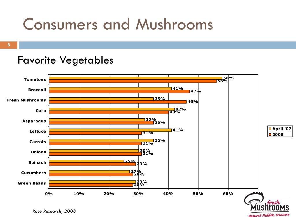 Consumers and Mushrooms