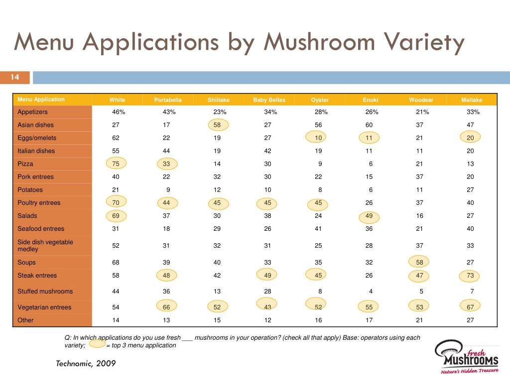 Menu Applications by Mushroom Variety