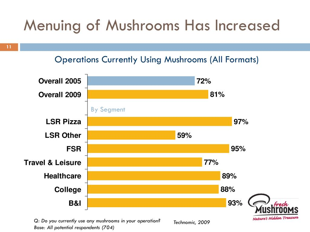 Menuing of Mushrooms Has Increased