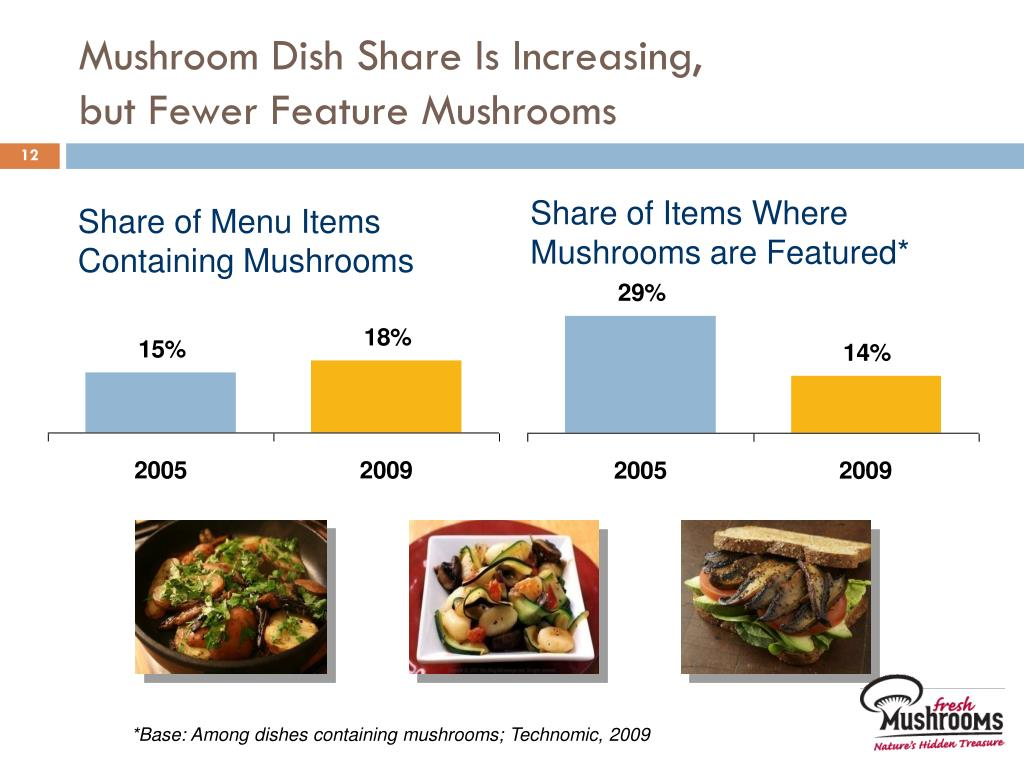Mushroom Dish Share Is Increasing,