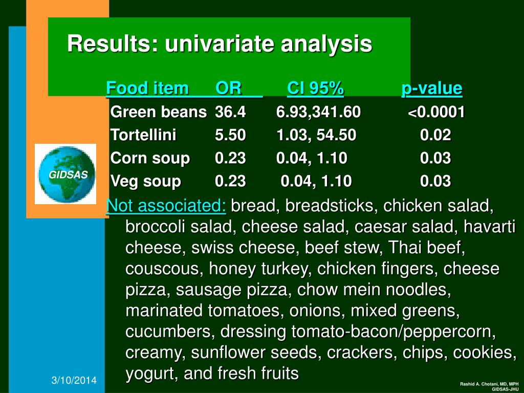 Results: univariate analysis