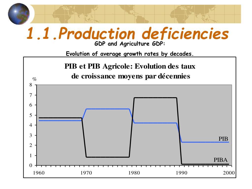 1.1.Production deficiencies