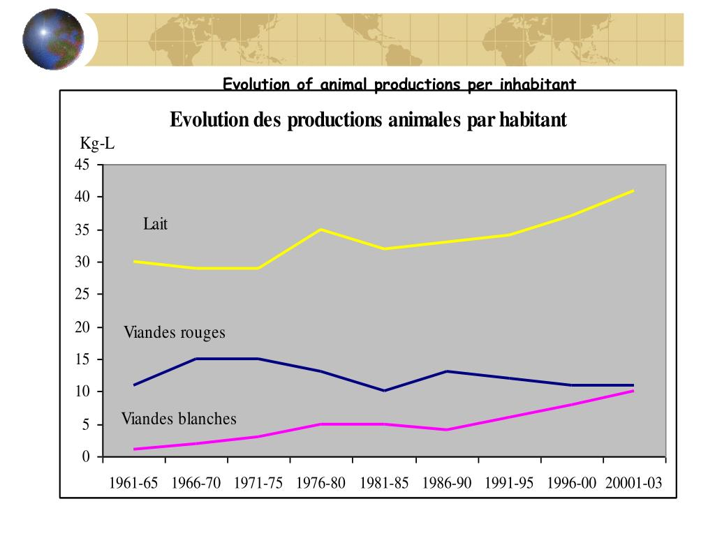 Evolution of animal productions per inhabitant
