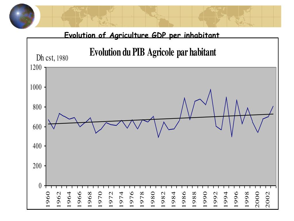 Evolution of Agriculture GDP per inhabitant