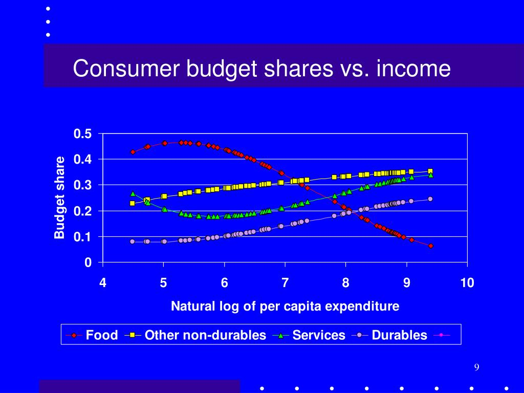 Consumer budget shares vs. income