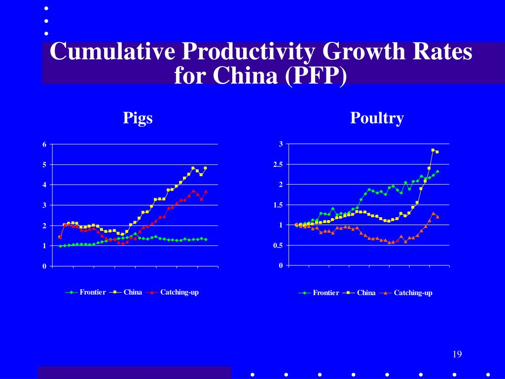 Cumulative Productivity Growth Rates for China (PFP)