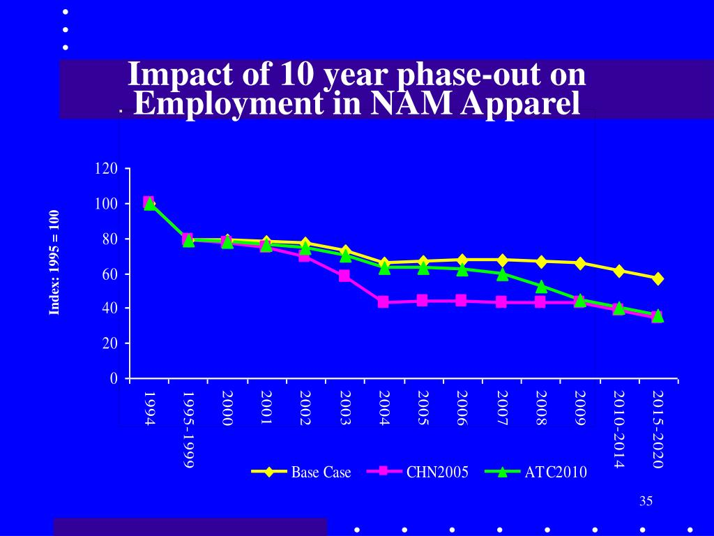 Impact of 10 year phase-out on Employment in NAM Apparel