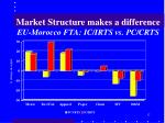 market structure makes a difference eu morocco fta ic irts vs pc crts