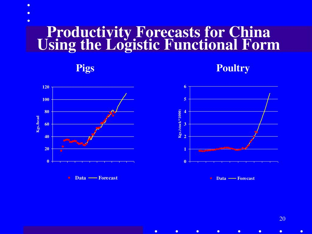 Productivity Forecasts for China Using the Logistic Functional Form