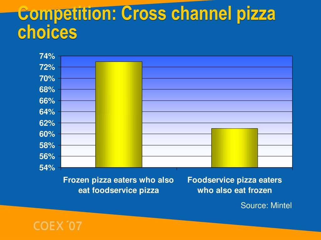 Competition: Cross channel pizza choices
