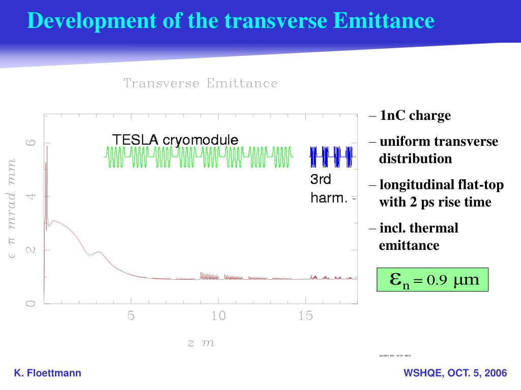 Development of the transverse Emittance