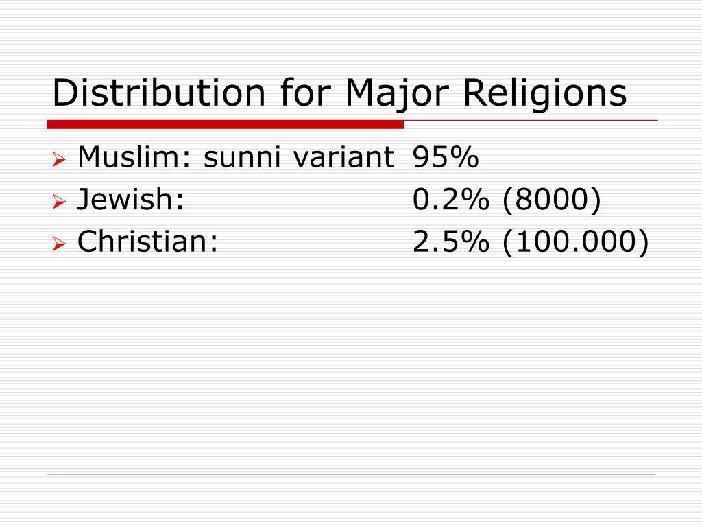 Distribution for Major Religions