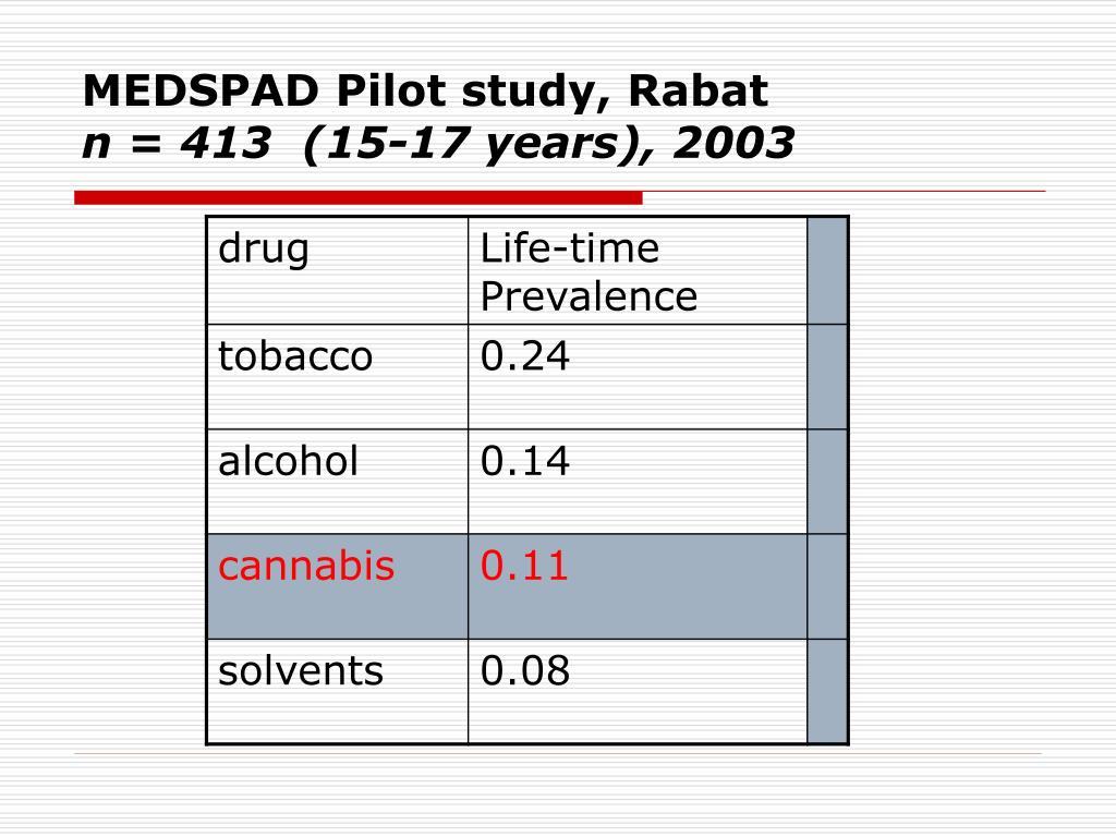 MEDSPAD Pilot study, Rabat