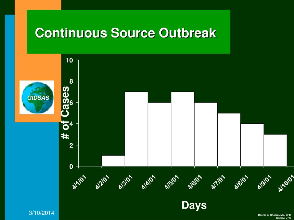 Continuous Source Outbreak