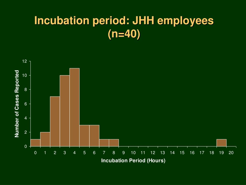 Incubation period: JHH employees (n=40)