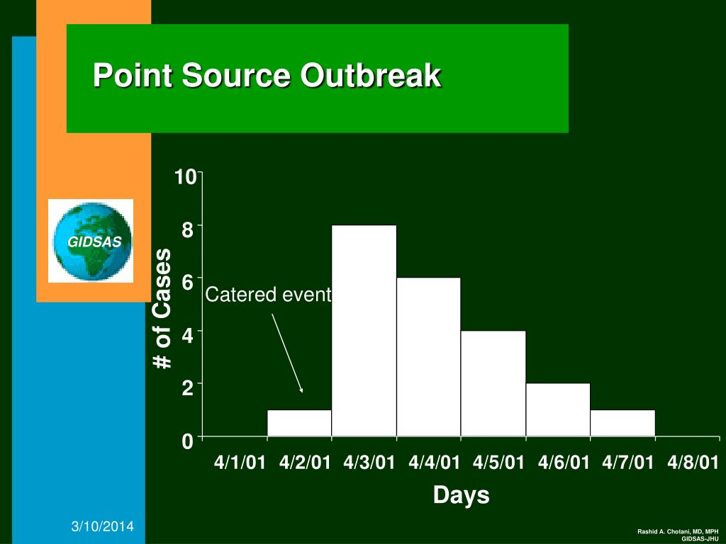 Point Source Outbreak