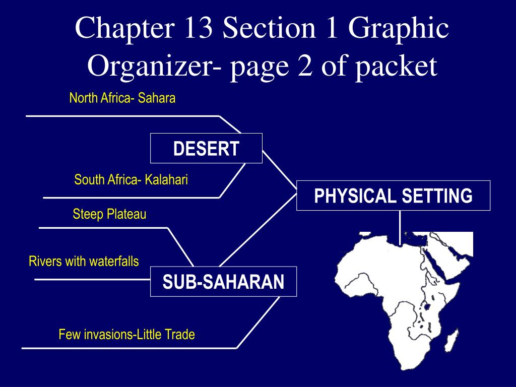 Chapter 13 Section 1 Graphic Organizer- page 2 of packet