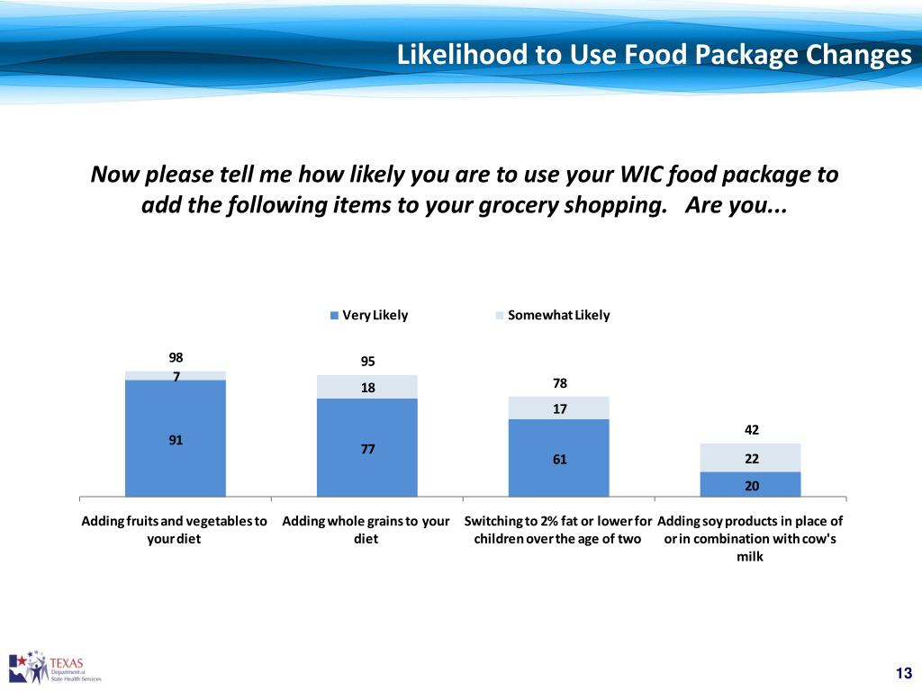 Likelihood to Use Food Package Changes