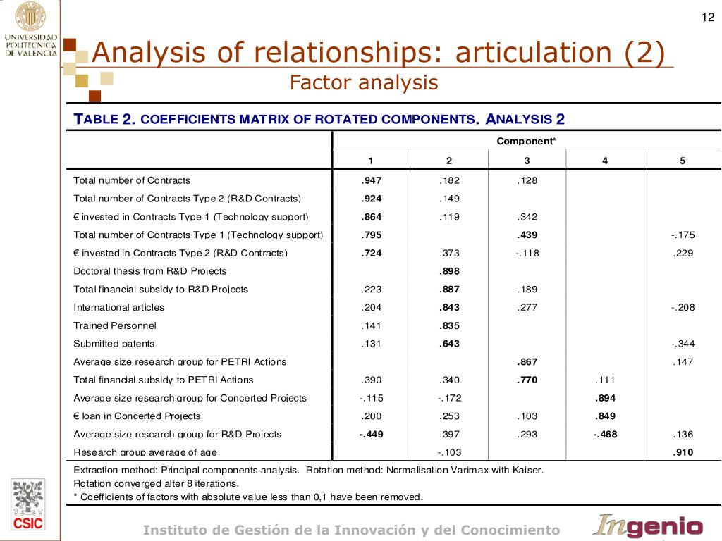 Analysis of relationships: articulation (2)